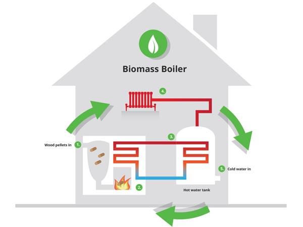 Caldaia-a-biomassa-cantu-mariano-comense